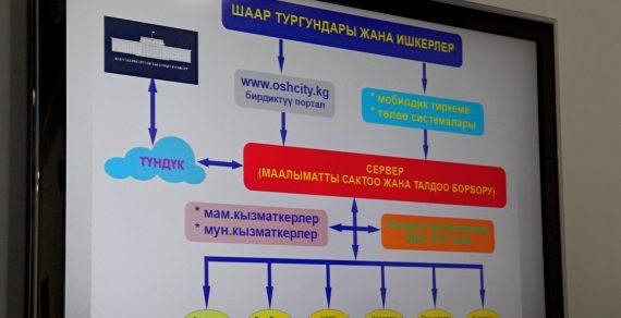 В Оше запустят проекты по совершенствованию цифровизации госуслуг